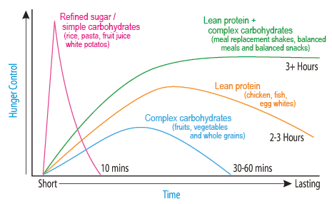 Energy Levels Graph from Herbalife Product Catalogue, Summer 2007